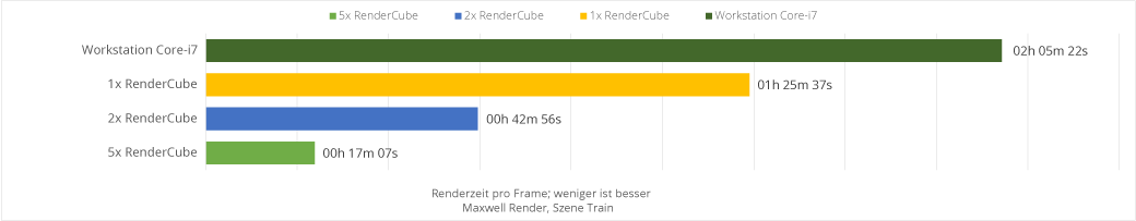 Benchmarks 3ds Max Maxwell Render