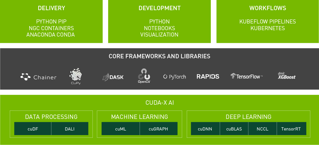 NVIDIA Data Science Softwarestack