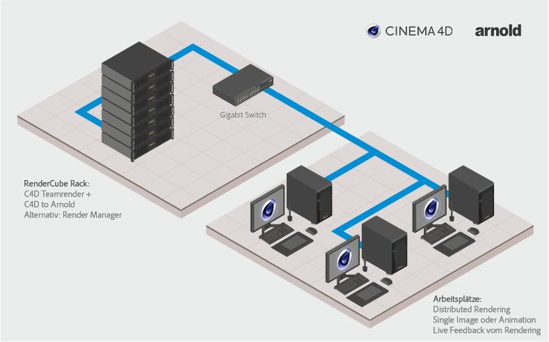 CADnetwork CAD Workstations und Renderfarm Server