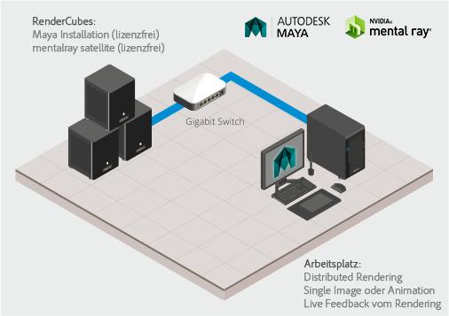 CADnetwork CAD Workstations und Renderfarm Server - Renderfarm-Guide